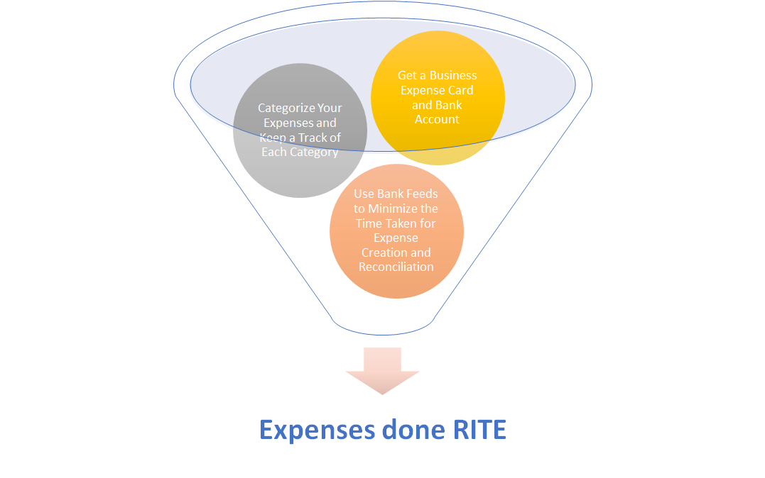 Expenses done RITE to Save You Money and Reduce Costs