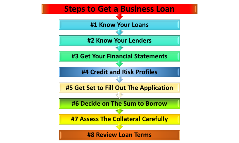 Steps to get Business Loan