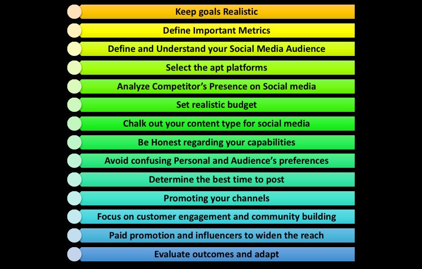 Create a Social Media Marketing Strategy