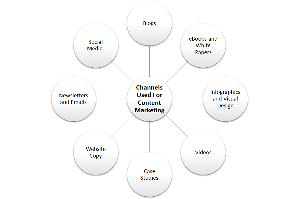 Channels Used For Content Marketing