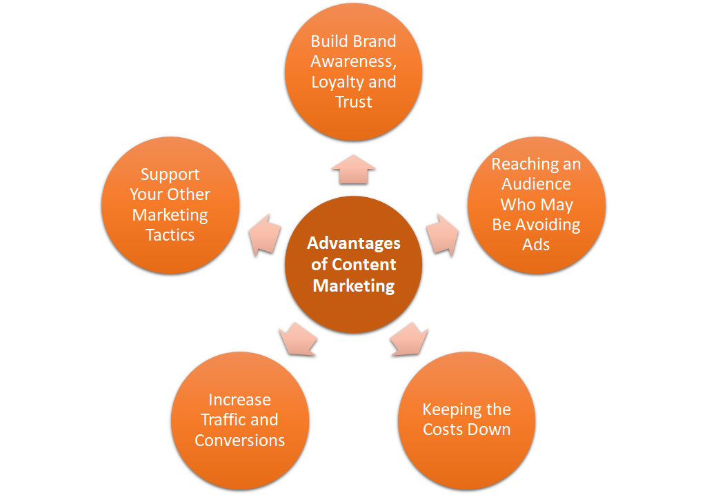 Advantages of Content Marketing