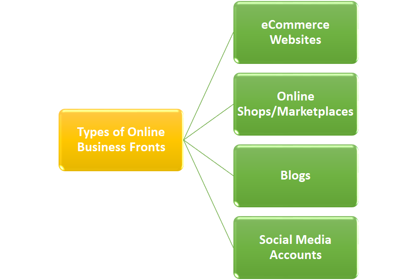 Types of Online Business Fronts