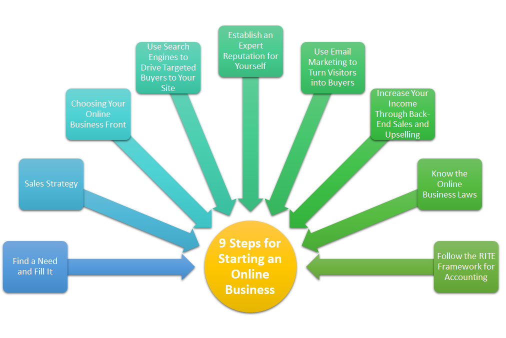 9 Steps for Starting an Online Business
