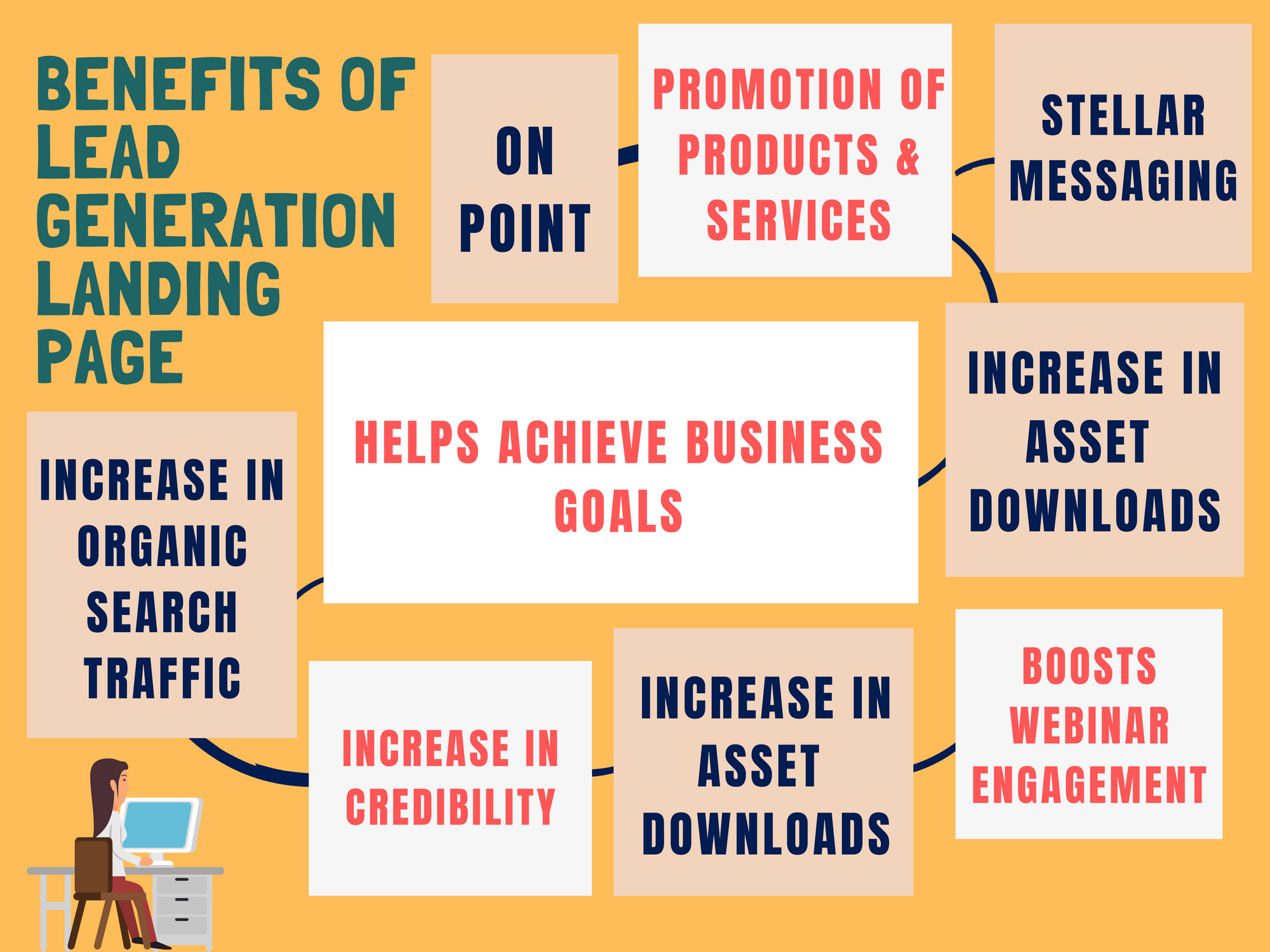 Benefits of lead generation landing page