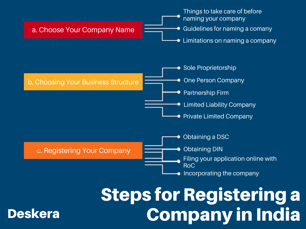 Steps for Company Registration in India