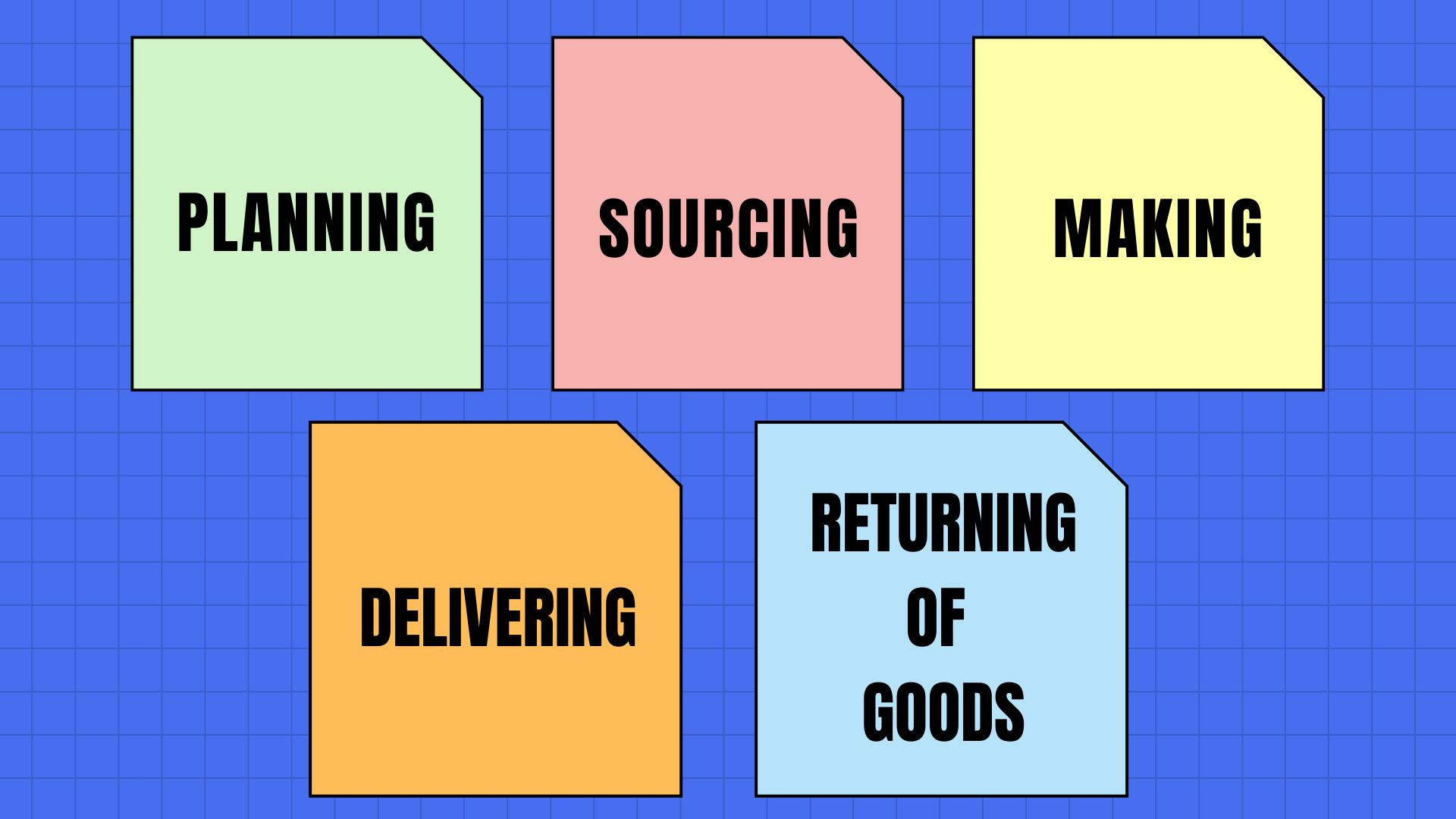 Stages involved in supply chain management