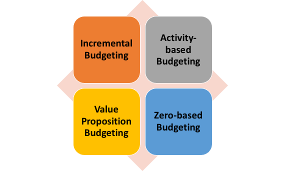 Types of Budgeting Models