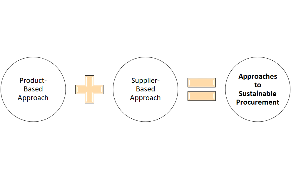 Approaches to Sustainable Procurement