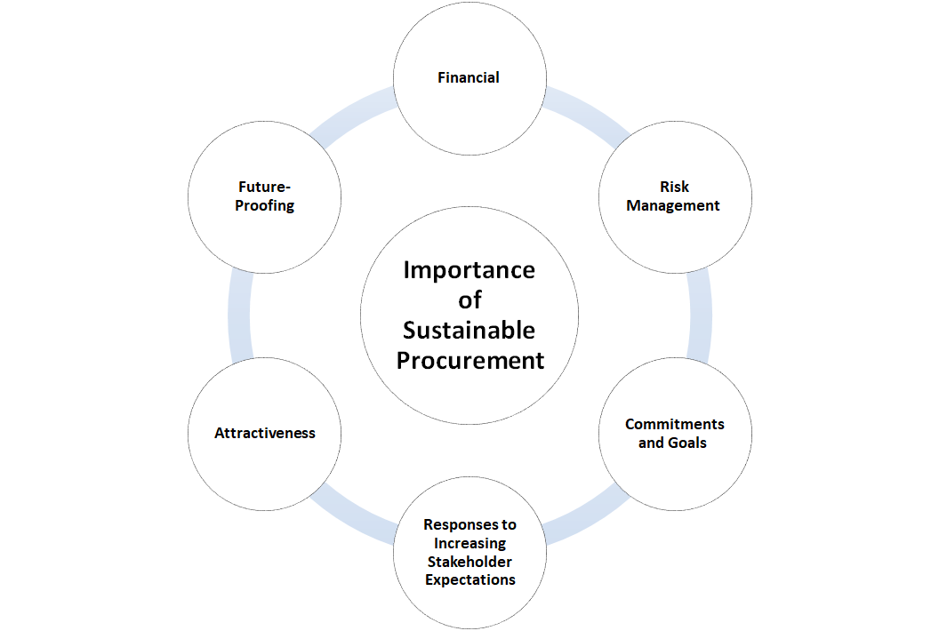 Importance of Sustainable Procurement