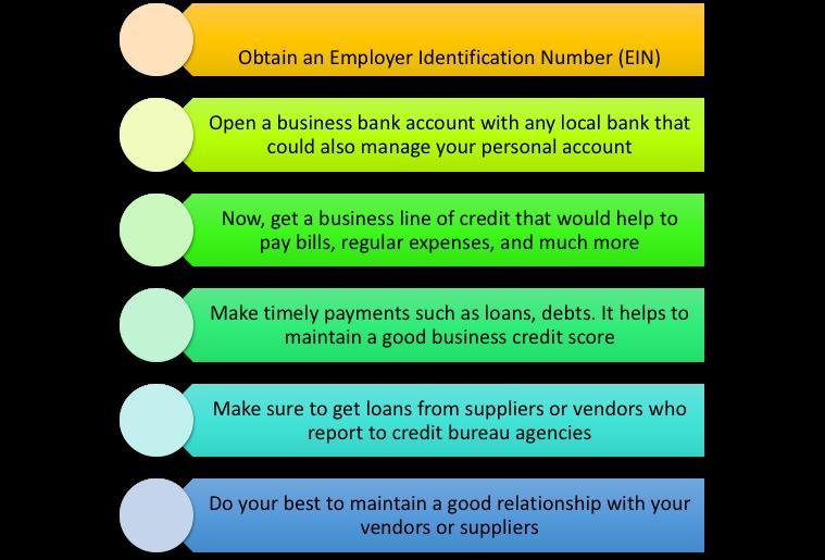 Build Faster Credit