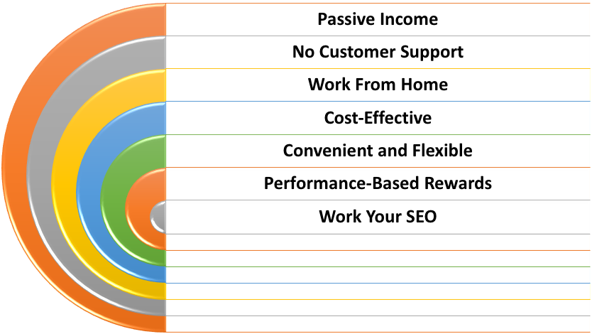 Why Should you be an Affiliate marketer?