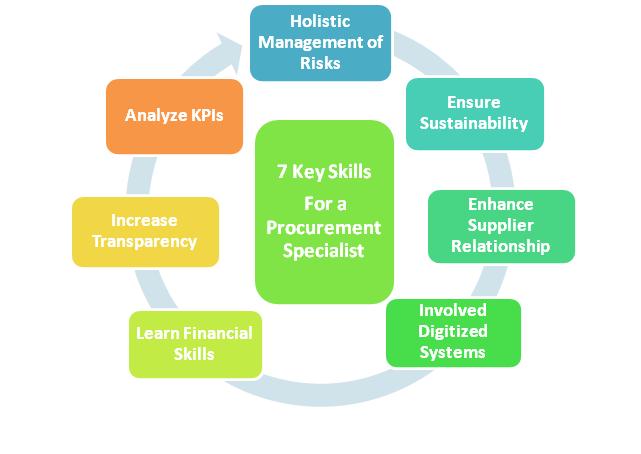 Key Skills of a Procurement Specialist
