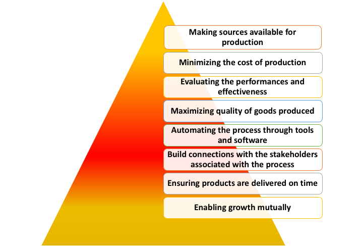 Purpose of Procurement Strategy