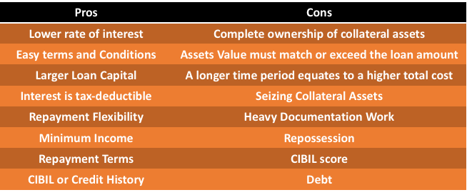 Pros and Cons of Secured Loan