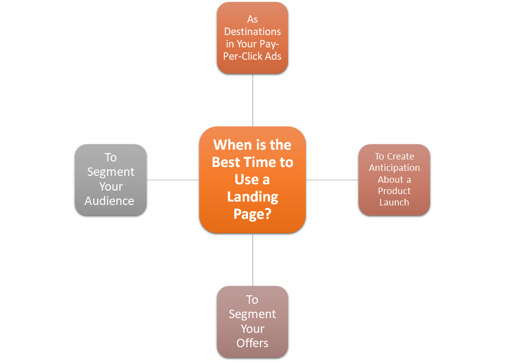 When is the Best Time to Use a Landing Page?