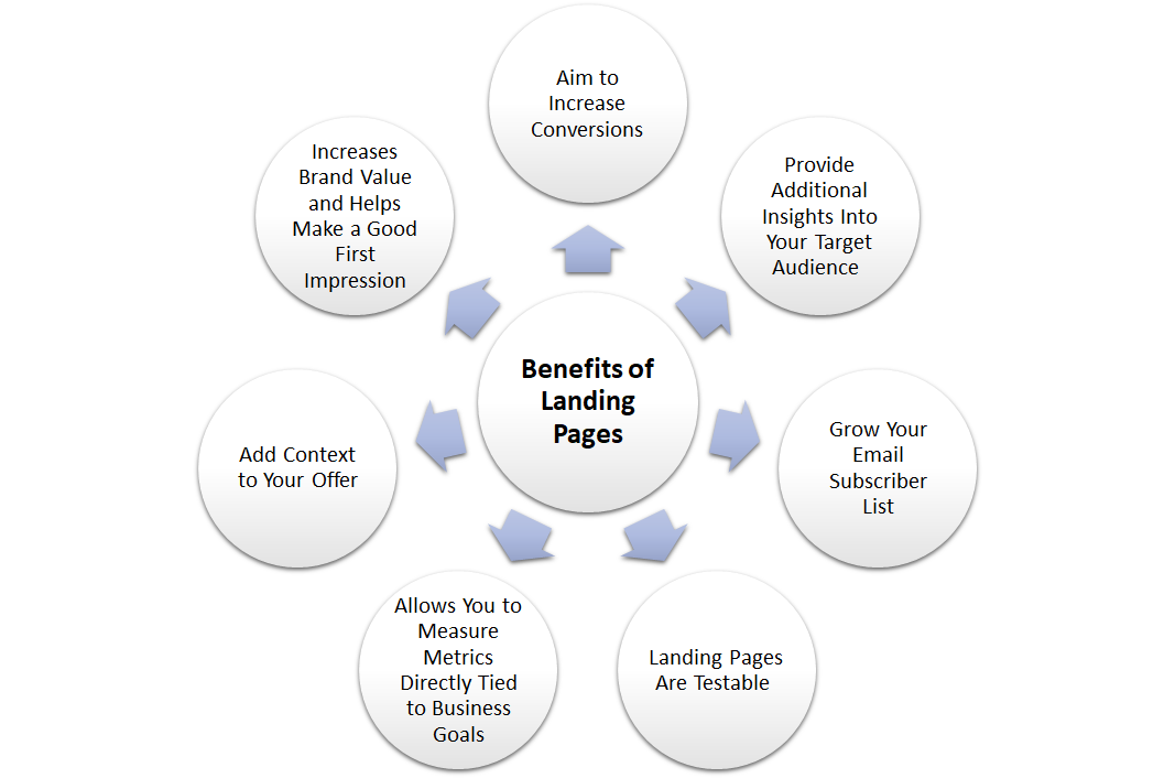 Benefits of Landing Pages