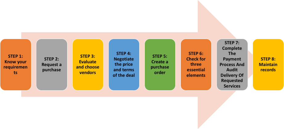 Steps of Procurement Process