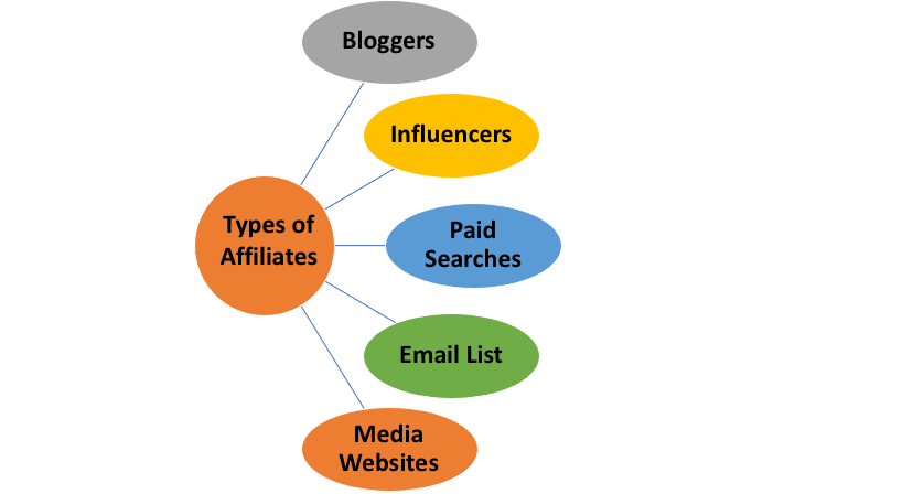Common Types of Affiliate Marketing Channels