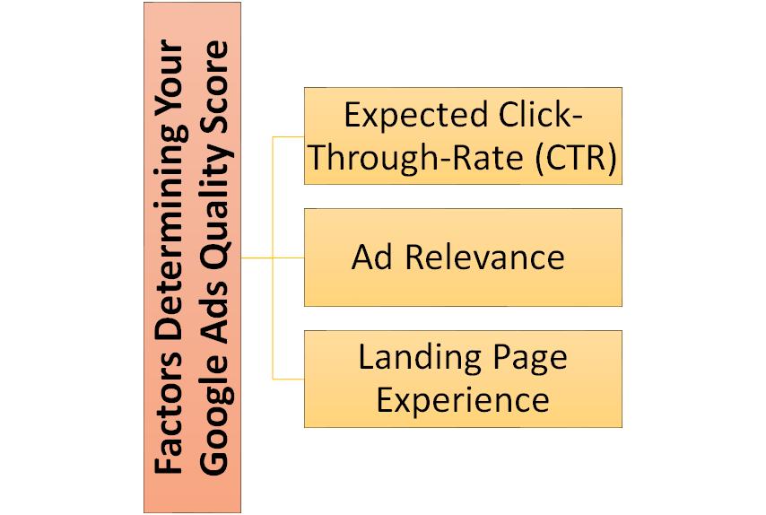 Factors Determining Your Google Ads Quality Score