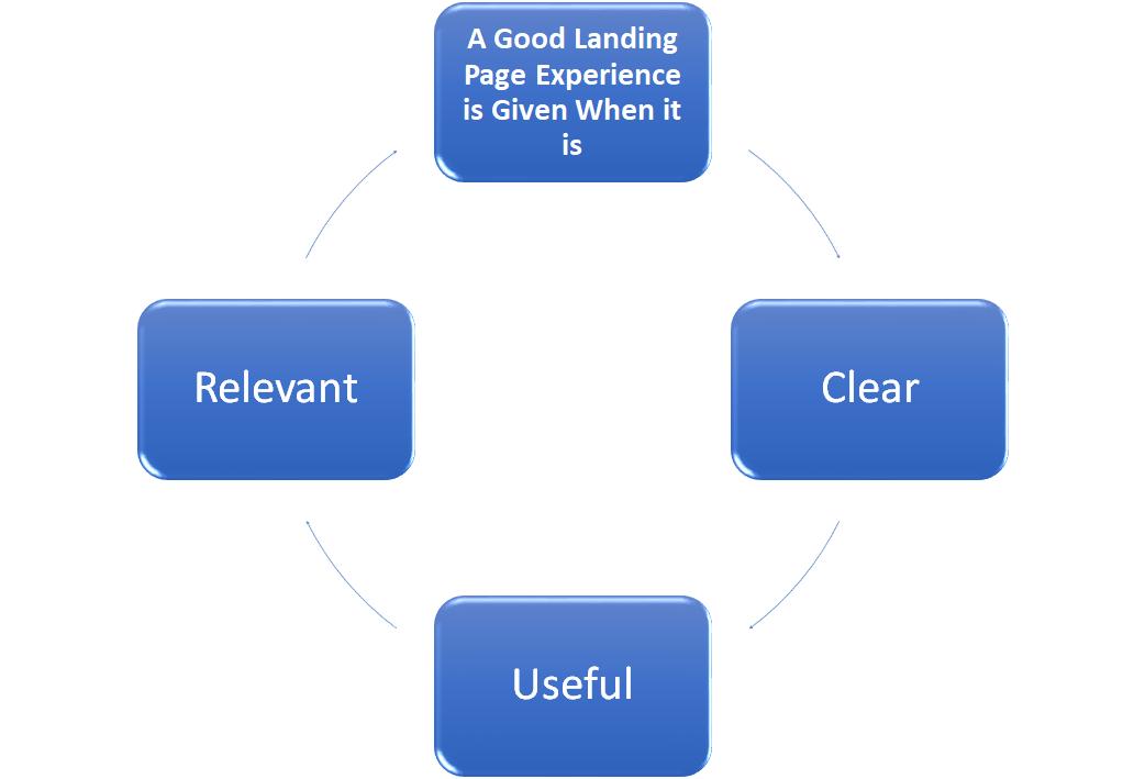 Factors That Ensure a Good Landing Page Experience