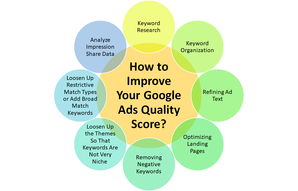 How to Improve Your Google Ads Quality Score?