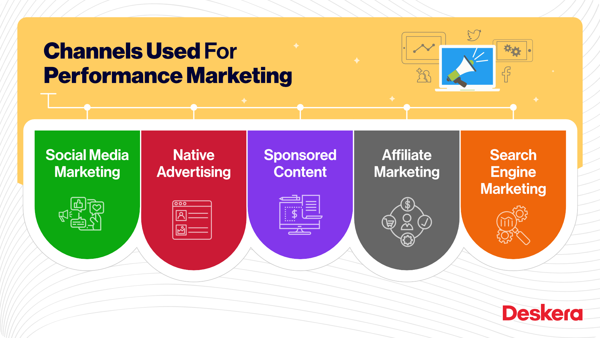 Channels Used for Performance Marketing