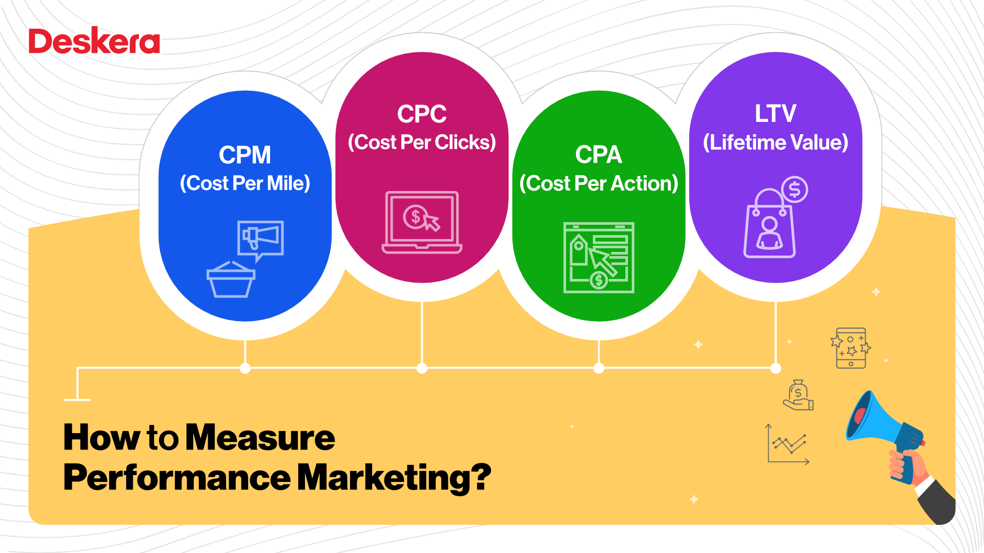 How to Measure Performance Marketing?
