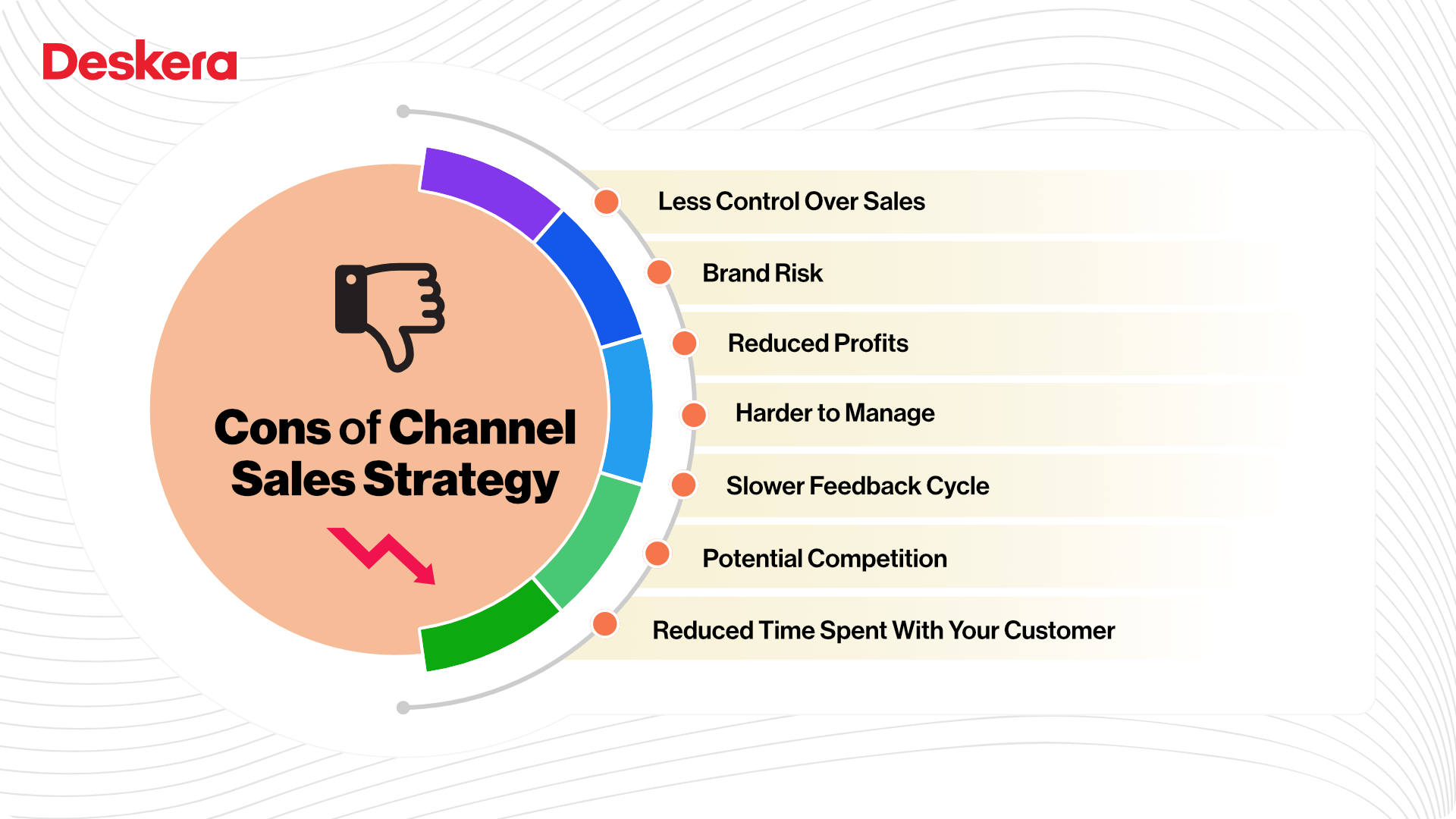Cons of Channel Sales Strategy