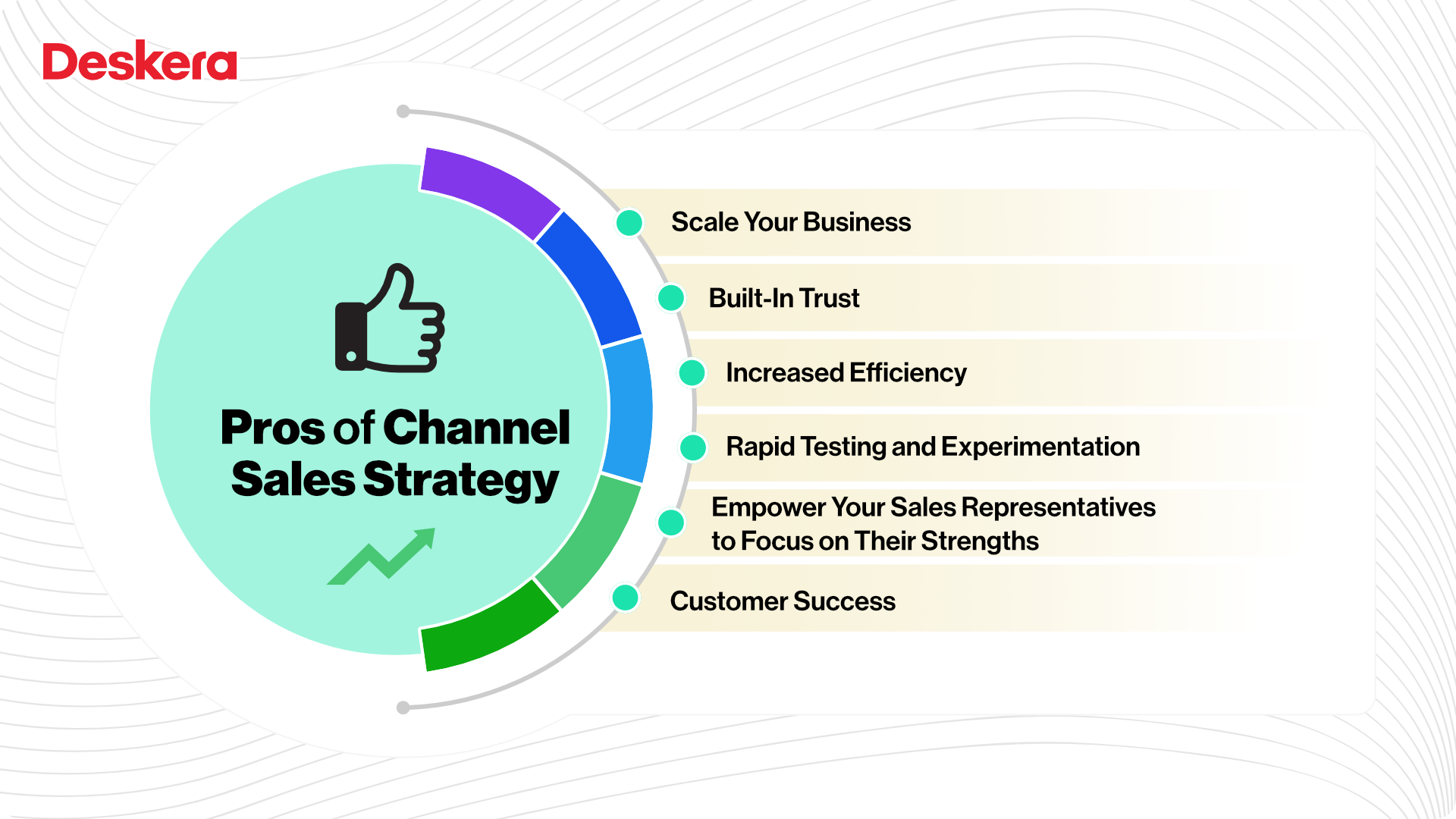 Pros of Channel Sales Strategy