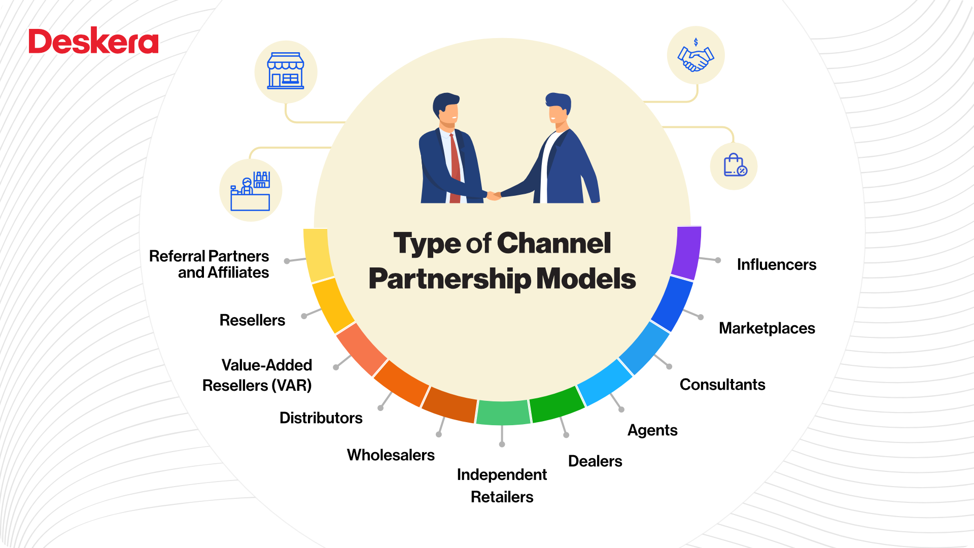 Types of Channel Partnership Models