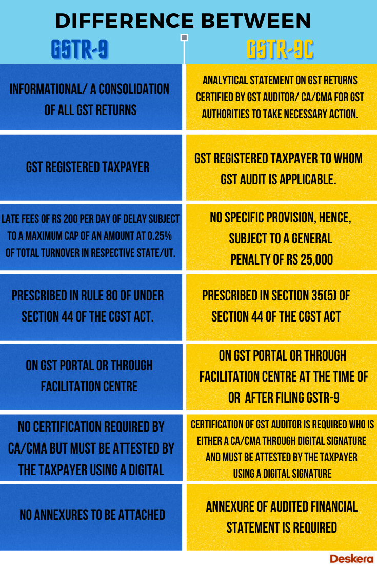 Difference between GSTR-9 and GSTR 9 C