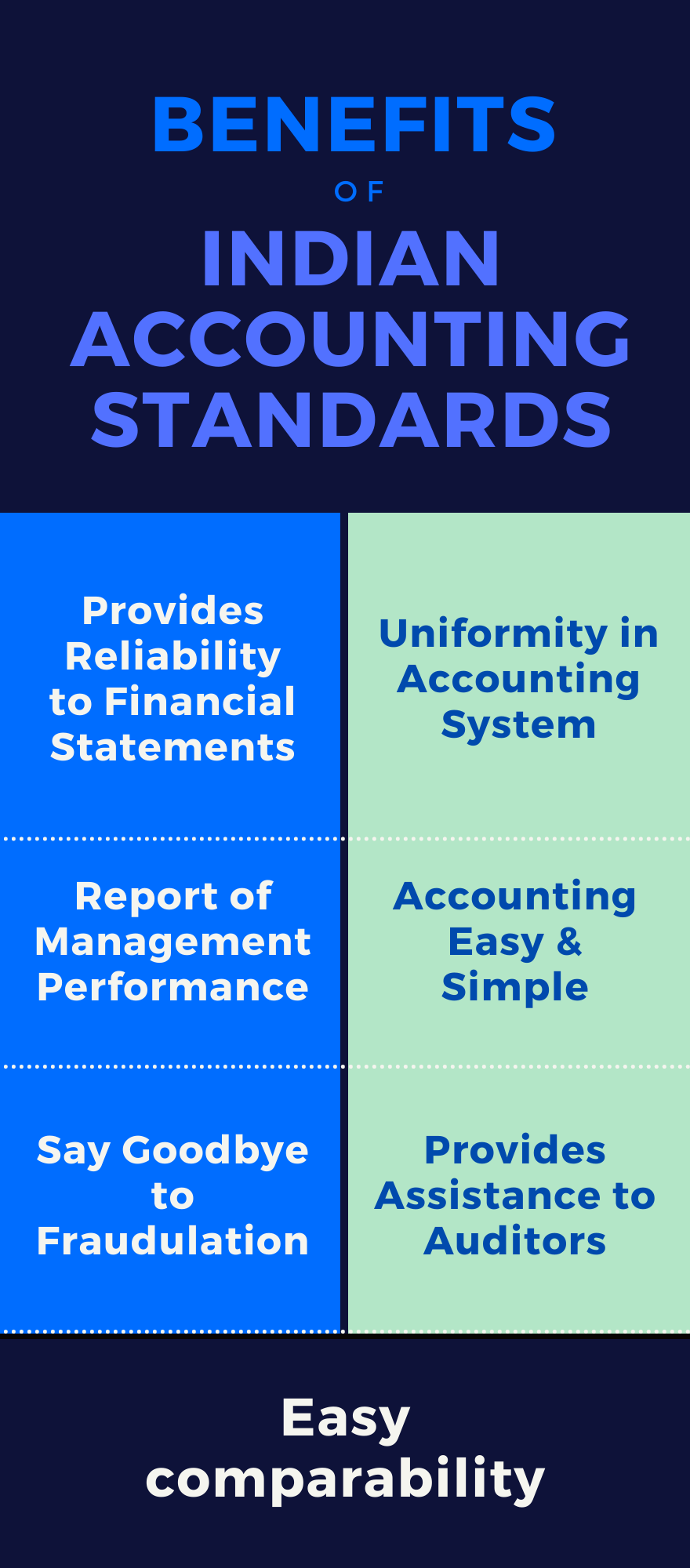 Benefits of Indian accounting standards