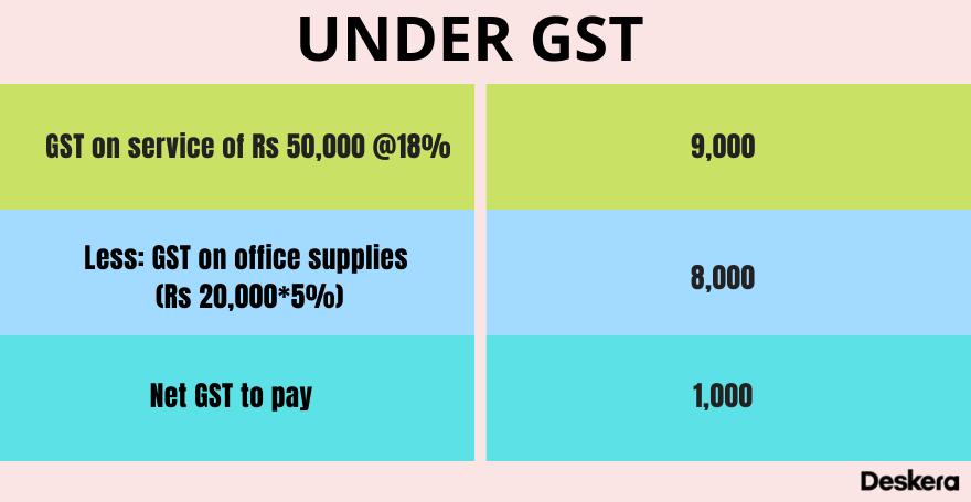 Development under GST