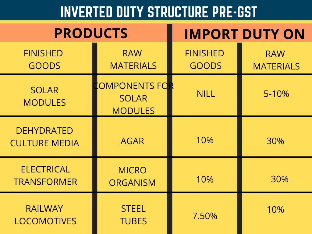 Inverted Duty Structure Pre-GST World