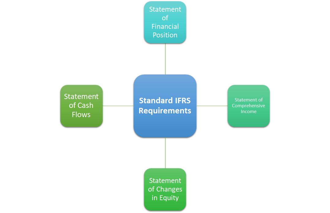 Standard IFRS Requirements