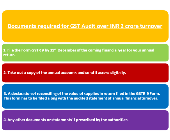 Documents required for GST Audit