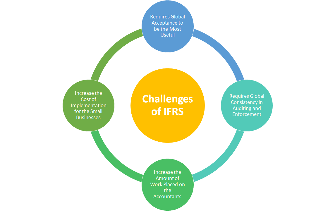 Challenges of IFRS