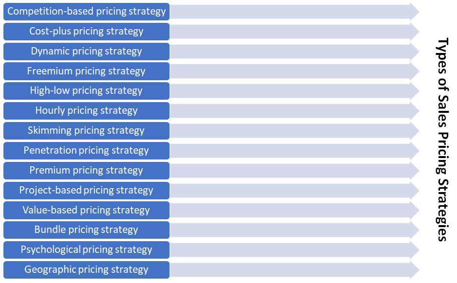 Types of Sales Pricing Strategies
