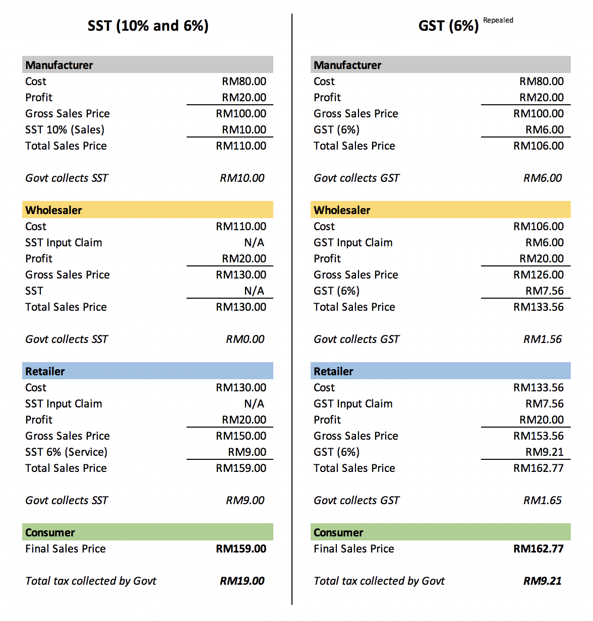 How Is Malaysia Sst Different From Gst