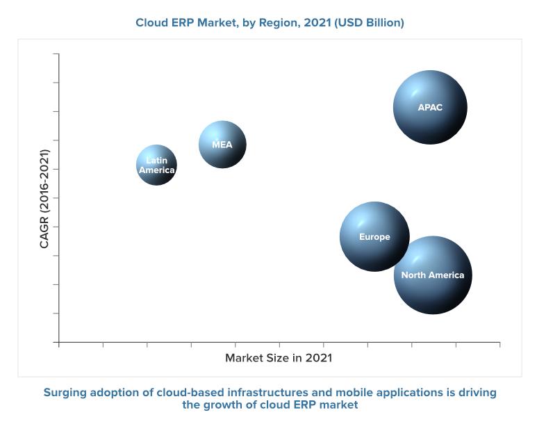 Cloud-ERP-solution-market-2021